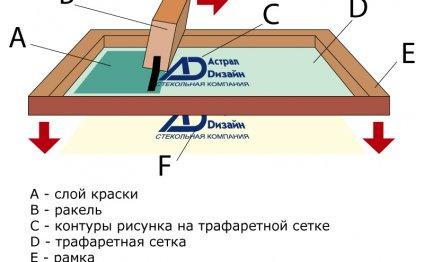 Шелкография