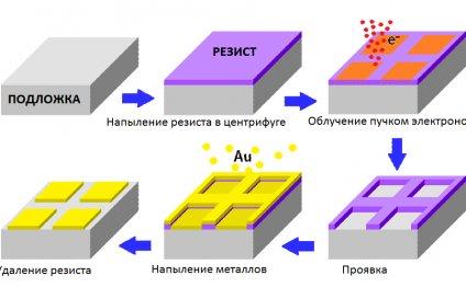 Процесс электронно-лучевой